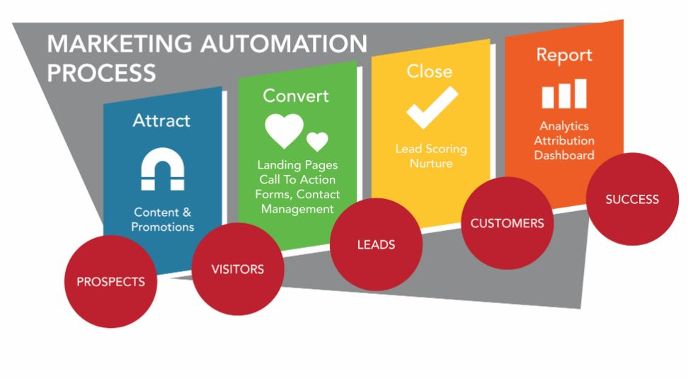 5 Best Tips for using Marketing Automation to Grow Your Business